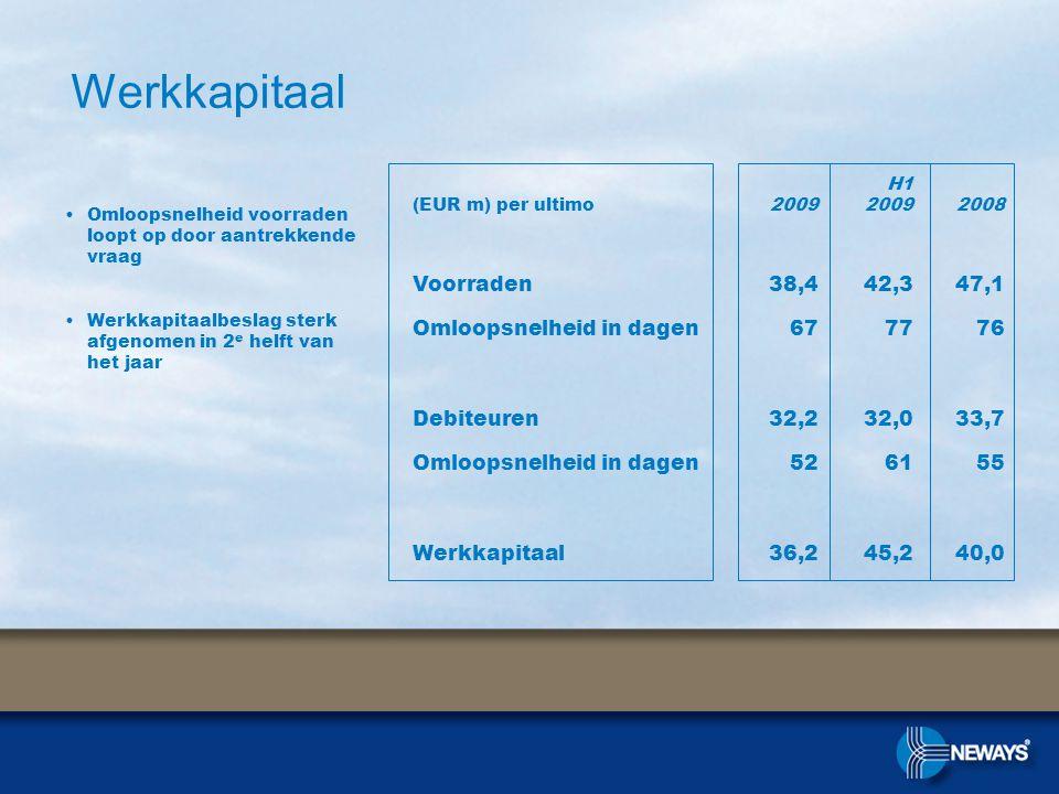 Werkkapitaal •Omloopsnelheid voorraden loopt op door aantrekkende vraag •Werkkapitaalbeslag sterk afgenomen in 2 e helft van het jaar (EUR m) per ultimo2009 H1 20092008 Voorraden38,442,347,1 Omloopsnelheid in dagen677776 Debiteuren32,232,033,7 Omloopsnelheid in dagen526155 Werkkapitaal36,245,240,0