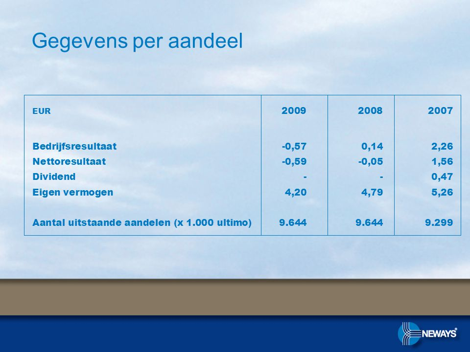 Gegevens per aandeel EUR 2009 2008 2007 Bedrijfsresultaat-0,570,142,26 Nettoresultaat -0,59-0,051,56 Dividend--0,47 Eigen vermogen4,204,795,26 Aantal uitstaande aandelen (x 1.000 ultimo)9.6449.6449.299