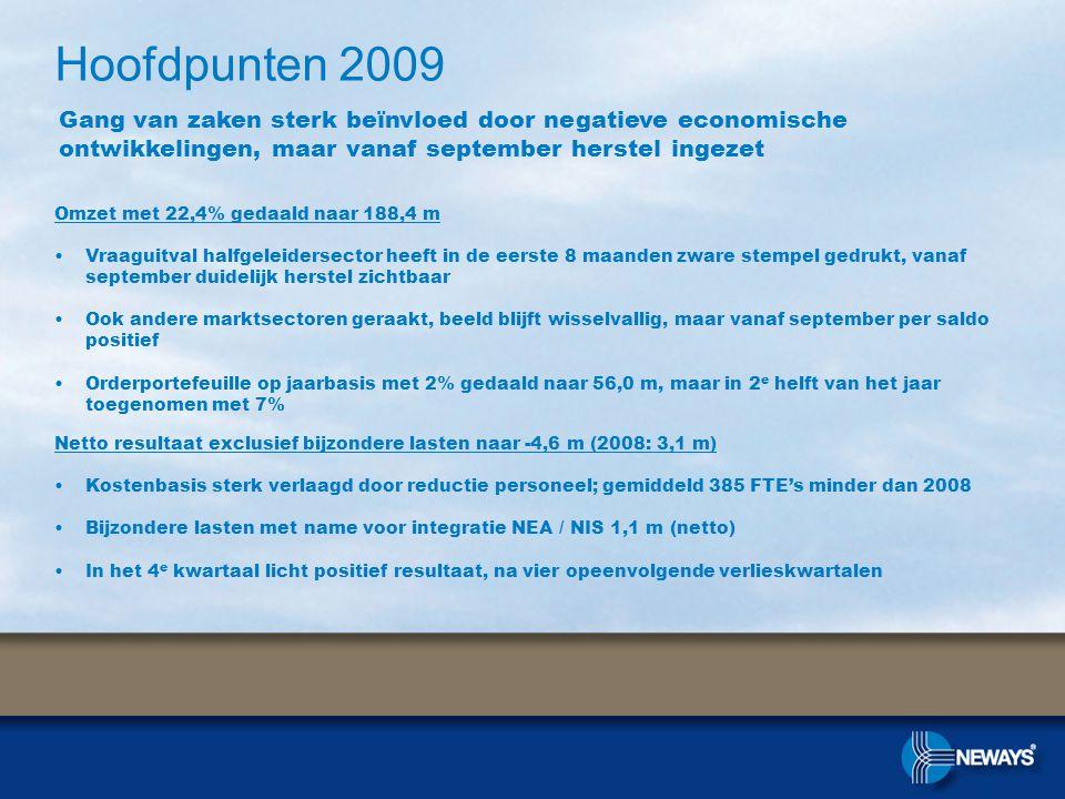 Omzet met 22,4% gedaald naar 188,4 m •Vraaguitval halfgeleidersector heeft in de eerste 8 maanden zware stempel gedrukt, vanaf september duidelijk her