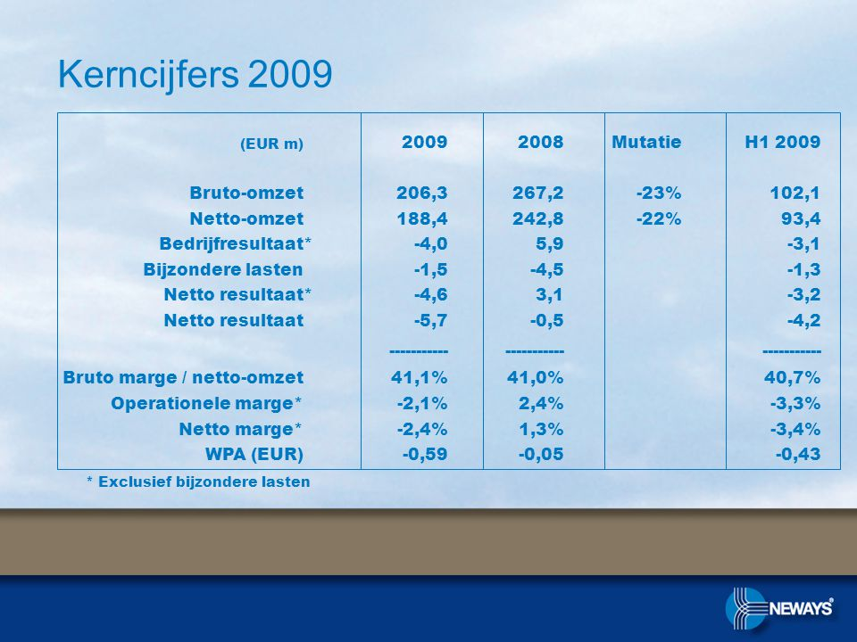 Kerncijfers 2009 * Exclusief bijzondere lasten (EUR m) 20092008MutatieH1 2009 Bruto-omzet206,3267,2-23%102,1 Netto-omzet188,4242,8-22%93,4 Bedrijfresultaat*-4,05,9-3,1 Bijzondere lasten-1,5-4,5-1,3 Netto resultaat*-4,63,1-3,2 Netto resultaat-5,7-0,5-4,2 ----------- Bruto marge / netto-omzet41,1%41,0%40,7% Operationele marge*-2,1%2,4%-3,3% Netto marge*-2,4%1,3%-3,4% WPA (EUR)-0,59-0,05-0,43