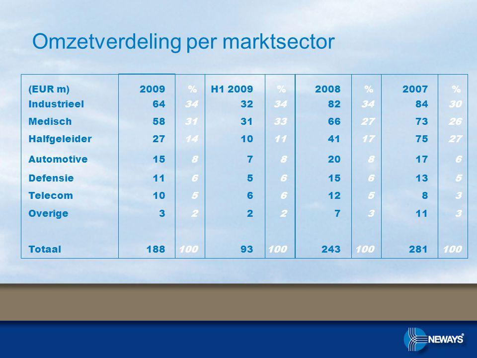 Omzetverdeling per marktsector (EUR m)2009%H1 2009%2008%2007% Industrieel6434323482348430 Medisch5831 3366277326 Halfgeleider2714101141177527 Automoti