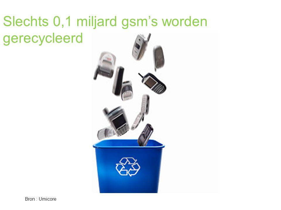 Slechts 0,1 miljard gsm's worden gerecycleerd Bron : Umicore