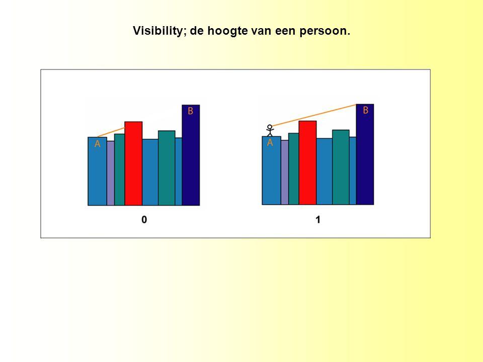 Visibility; de hoogte van een persoon.