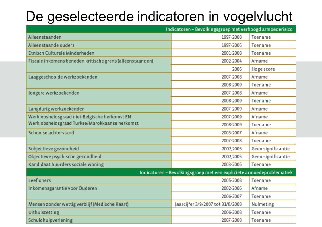 De geselecteerde indicatoren in vogelvlucht
