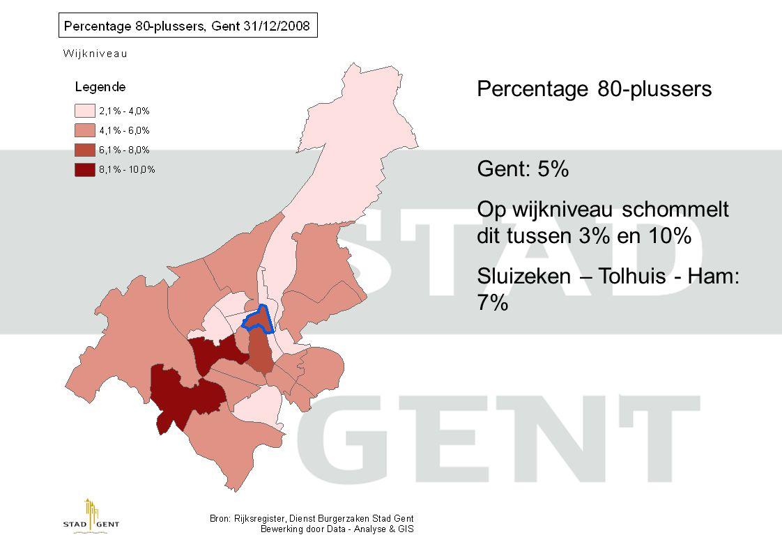 Percentage 80-plussers Gent: 5% Op wijkniveau schommelt dit tussen 3% en 10% Sluizeken – Tolhuis - Ham: 7%