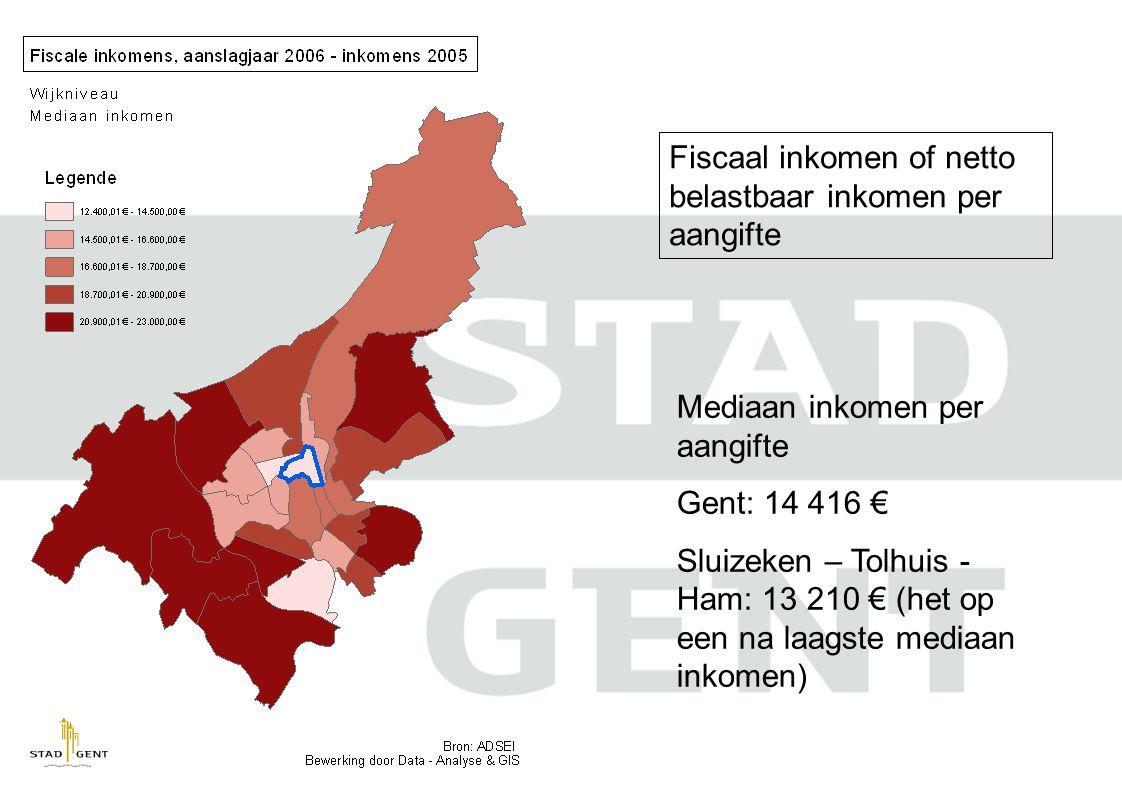 Fiscaal inkomen of netto belastbaar inkomen per aangifte Mediaan inkomen per aangifte Gent: 14 416 € Sluizeken – Tolhuis - Ham: 13 210 € (het op een na laagste mediaan inkomen)