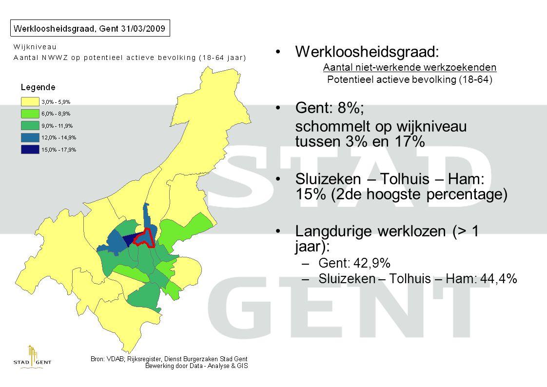 •Werkloosheidsgraad: Aantal niet-werkende werkzoekenden Potentieel actieve bevolking (18-64) •Gent: 8%; schommelt op wijkniveau tussen 3% en 17% •Sluizeken – Tolhuis – Ham: 15% (2de hoogste percentage) •Langdurige werklozen (> 1 jaar): –Gent: 42,9% –Sluizeken – Tolhuis – Ham: 44,4%