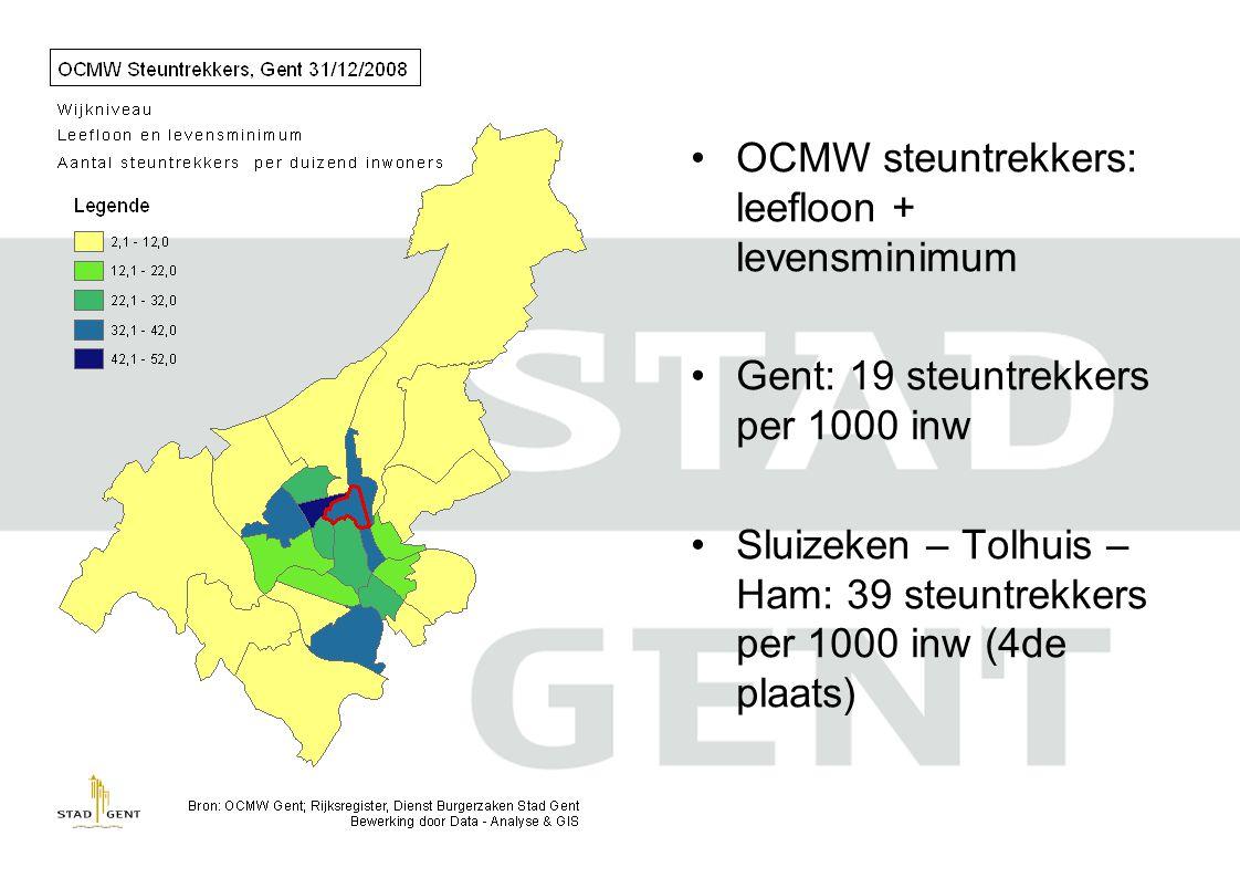 •OCMW steuntrekkers: leefloon + levensminimum •Gent: 19 steuntrekkers per 1000 inw •Sluizeken – Tolhuis – Ham: 39 steuntrekkers per 1000 inw (4de plaats)