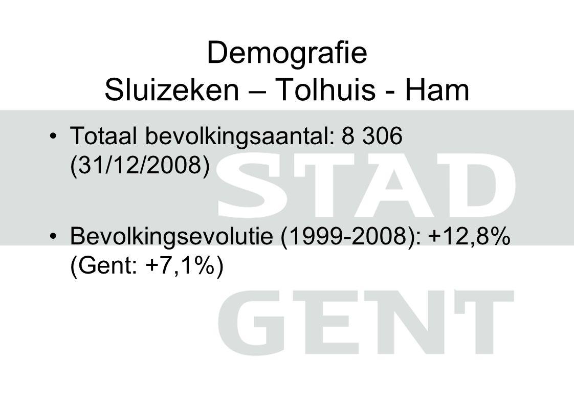 Demografie Sluizeken – Tolhuis - Ham •Totaal bevolkingsaantal: 8 306 (31/12/2008) •Bevolkingsevolutie (1999-2008): +12,8% (Gent: +7,1%)