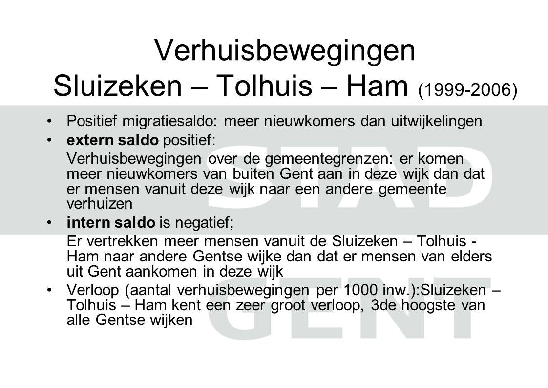 Verhuisbewegingen Sluizeken – Tolhuis – Ham (1999-2006) •Positief migratiesaldo: meer nieuwkomers dan uitwijkelingen •extern saldo positief: Verhuisbewegingen over de gemeentegrenzen: er komen meer nieuwkomers van buiten Gent aan in deze wijk dan dat er mensen vanuit deze wijk naar een andere gemeente verhuizen •intern saldo is negatief; Er vertrekken meer mensen vanuit de Sluizeken – Tolhuis - Ham naar andere Gentse wijke dan dat er mensen van elders uit Gent aankomen in deze wijk •Verloop (aantal verhuisbewegingen per 1000 inw.):Sluizeken – Tolhuis – Ham kent een zeer groot verloop, 3de hoogste van alle Gentse wijken