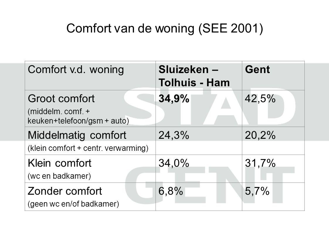 Comfort van de woning (SEE 2001) Comfort v.d.