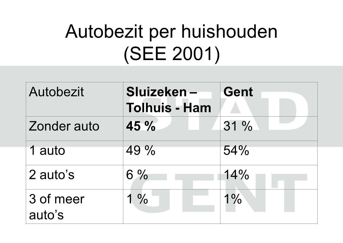 Autobezit per huishouden (SEE 2001) AutobezitSluizeken – Tolhuis - Ham Gent Zonder auto45 %31 % 1 auto49 %54% 2 auto's6 %14% 3 of meer auto's 1 %