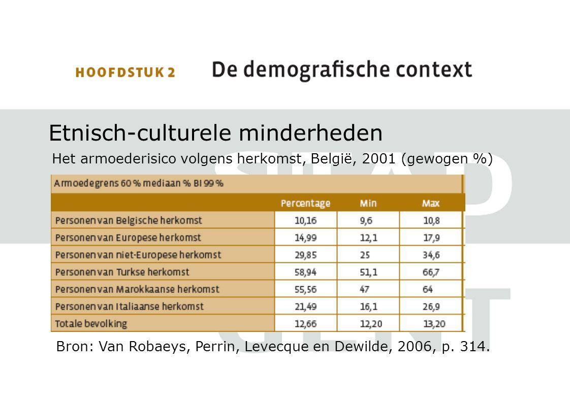 Etnisch-culturele minderheden Het armoederisico volgens herkomst, België, 2001 (gewogen %) Bron: Van Robaeys, Perrin, Levecque en Dewilde, 2006, p.