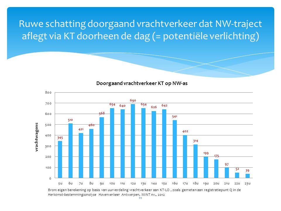 11 Ruwe schatting doorgaand vrachtverkeer dat NW-traject aflegt via KT doorheen de dag (= potentiële verlichting) Bron: eigen berekening op basis van uurverdeling vrachtverkeer aan KT-LO, zoals gemeten aan registratiepunt Q in de Herkomst-bestemmingsanalyse Havenverkeer Antwerpen, MINT nv., 2012