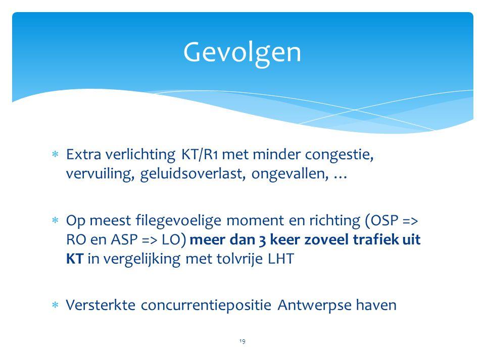  Extra verlichting KT/R1 met minder congestie, vervuiling, geluidsoverlast, ongevallen, …  Op meest filegevoelige moment en richting (OSP => RO en ASP => LO) meer dan 3 keer zoveel trafiek uit KT in vergelijking met tolvrije LHT  Versterkte concurrentiepositie Antwerpse haven 19 Gevolgen