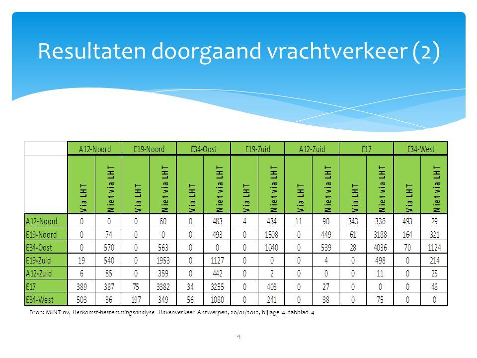 4 Resultaten doorgaand vrachtverkeer (2) Bron: MINT nv, Herkomst-bestemmingsanalyse Havenverkeer Antwerpen, 20/01/2012, bijlage 4, tabblad 4