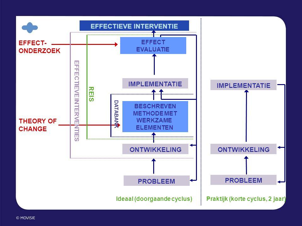 PROBLEEM ONTWIKKELING IMPLEMENTATIE BESCHREVEN METHODE MET Praktijk (korte cyclus, 2 jaar)Ideaal (doorgaande cyclus) EFFECT- ONDERZOEK THEORY OF CHANG