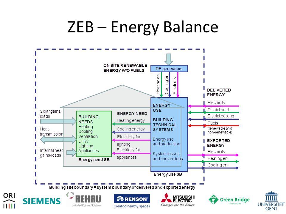 ZEB – Energy Balance