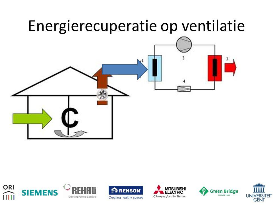 Energierecuperatie op ventilatie