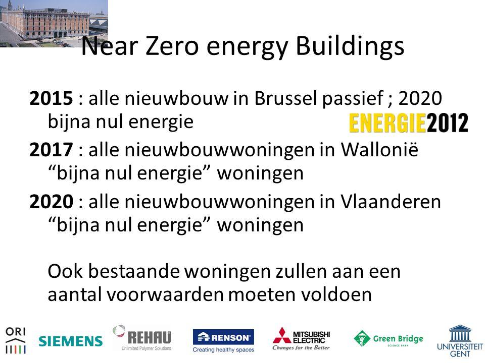 Near Zero energy Buildings 2015 : alle nieuwbouw in Brussel passief ; 2020 bijna nul energie 2017 : alle nieuwbouwwoningen in Wallonië bijna nul energie woningen 2020 : alle nieuwbouwwoningen in Vlaanderen bijna nul energie woningen Ook bestaande woningen zullen aan een aantal voorwaarden moeten voldoen