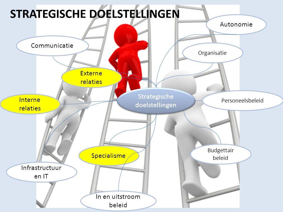 Strategische doelstellingen Organisatie Personeelsbeleid Budgettair beleid Communicatie In en uitstroom beleid Infrastructuur en IT Specialisme Intern