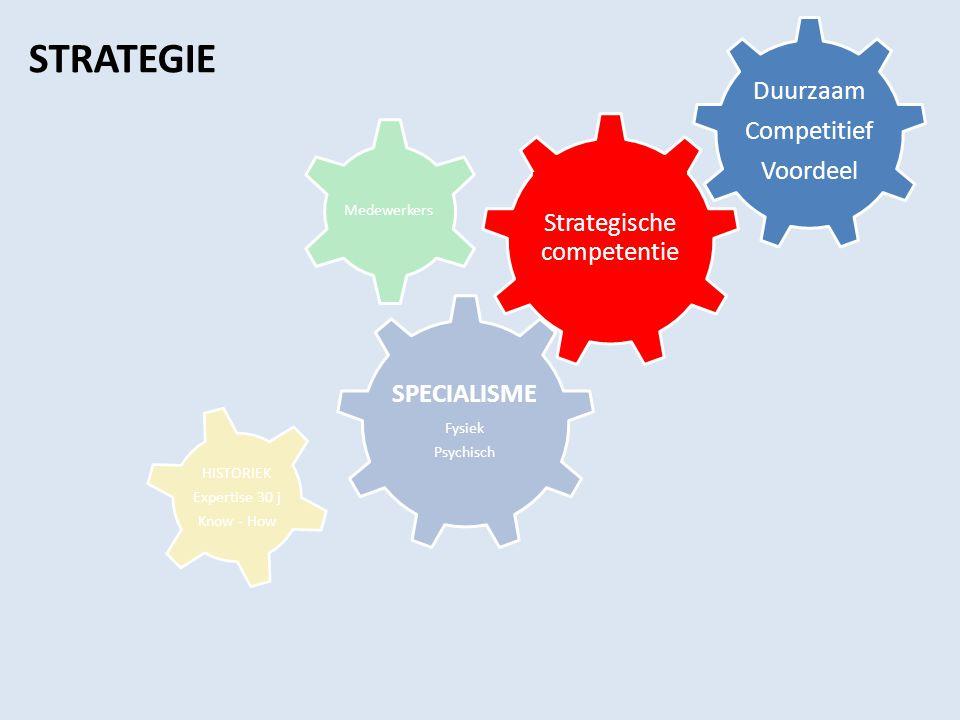 Strategische competentie Duurzaam Competitief Voordeel SPECIALISME Fysiek Psychisch Medewerkers HISTORIEK Expertise 30 j Know - How STRATEGIE