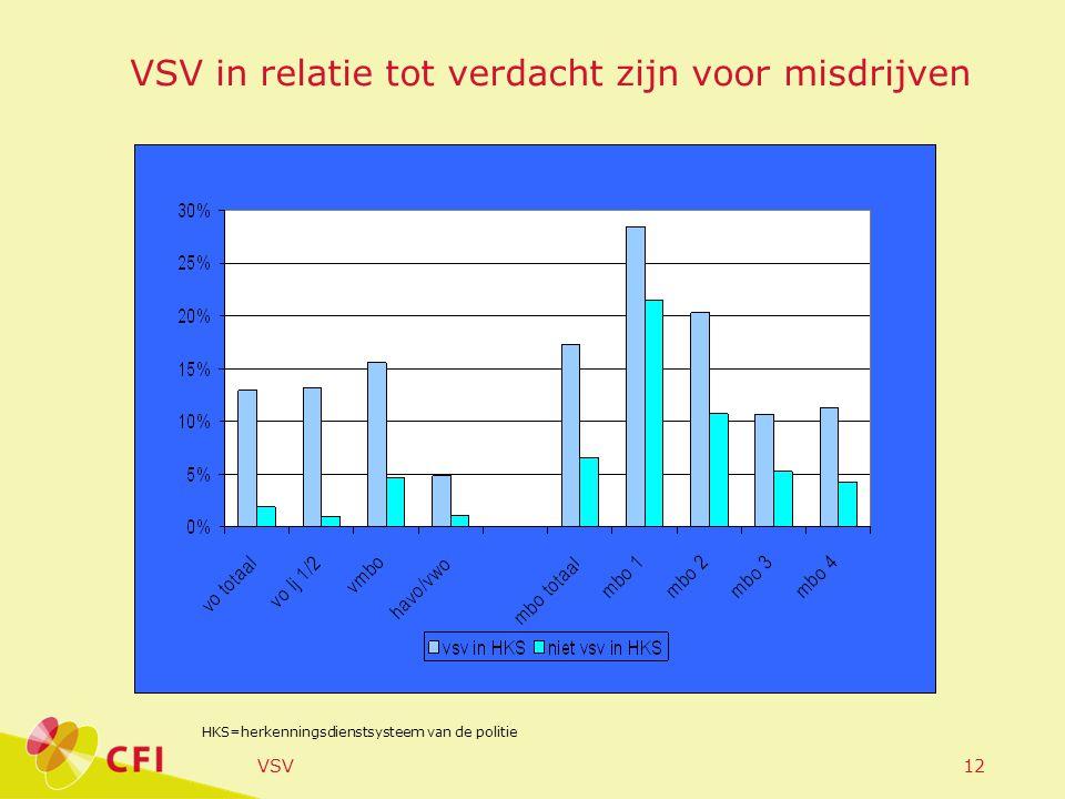 VSV12 VSV in relatie tot verdacht zijn voor misdrijven HKS=herkenningsdienstsysteem van de politie
