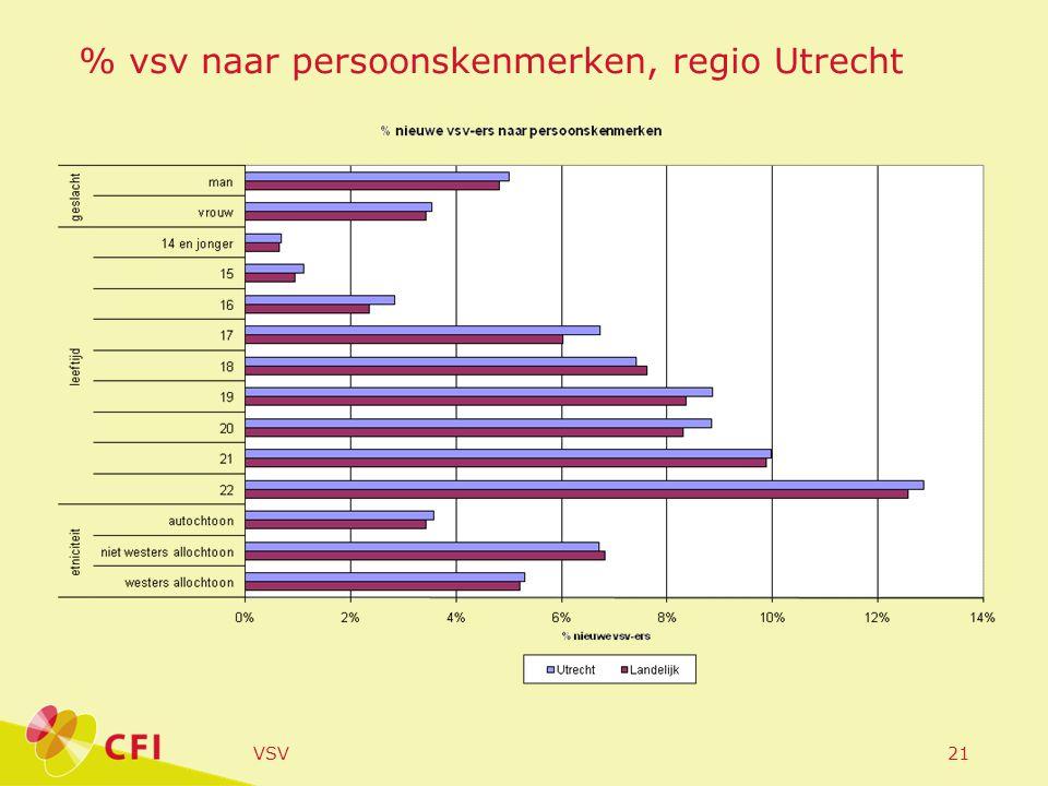VSV21 % vsv naar persoonskenmerken, regio Utrecht