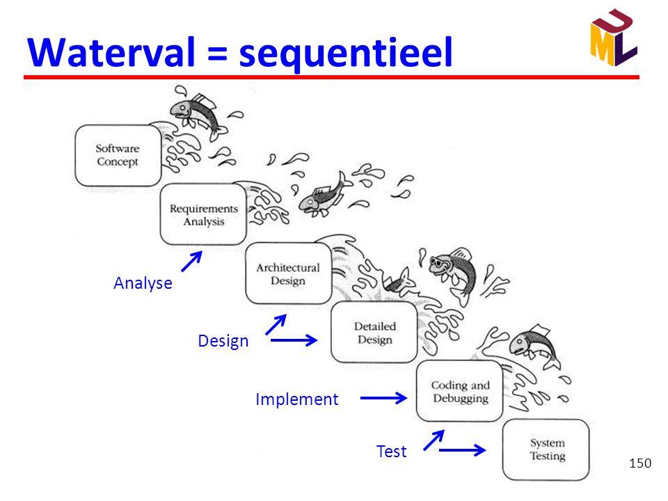 150 Waterval = sequentieel Analyse Design Implement Test