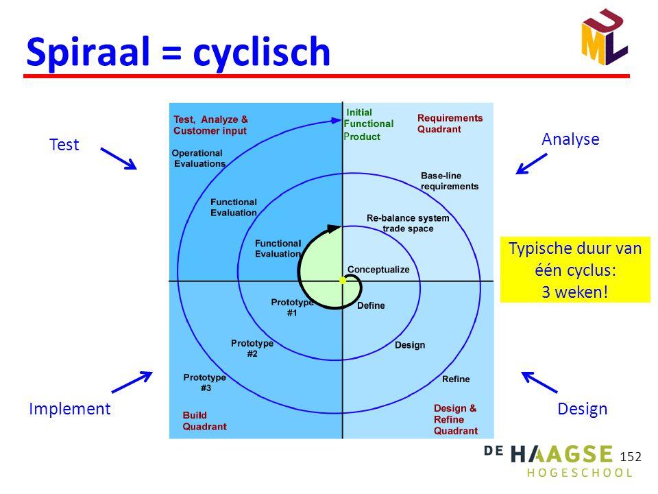 152 Spiraal = cyclisch Analyse DesignImplement Test Typische duur van één cyclus: 3 weken!