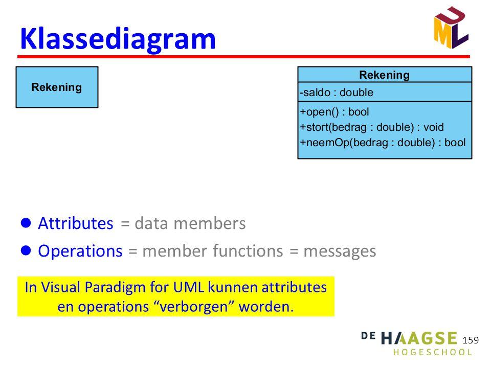 "159 Klassediagram  Attributes = data members  Operations = member functions = messages In Visual Paradigm for UML kunnen attributes en operations ""v"