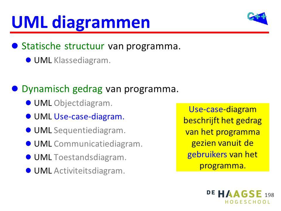 198 UML diagrammen  Statische structuur van programma.  UML Klassediagram.  Dynamisch gedrag van programma.  UML Objectdiagram.  UML Use-case-dia