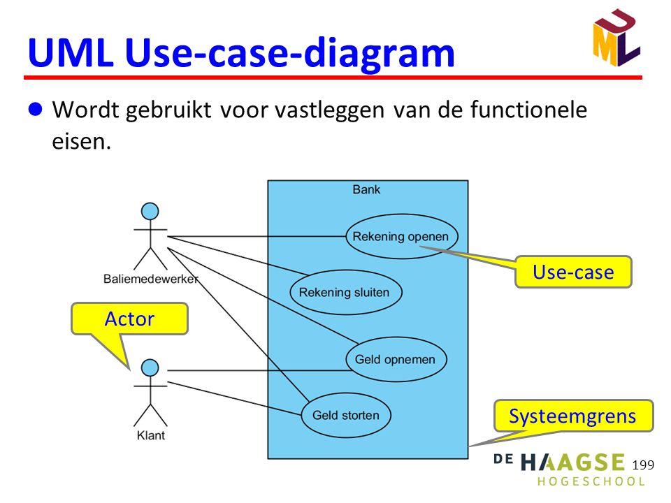 199 UML Use-case-diagram  Wordt gebruikt voor vastleggen van de functionele eisen. Actor Systeemgrens Use-case