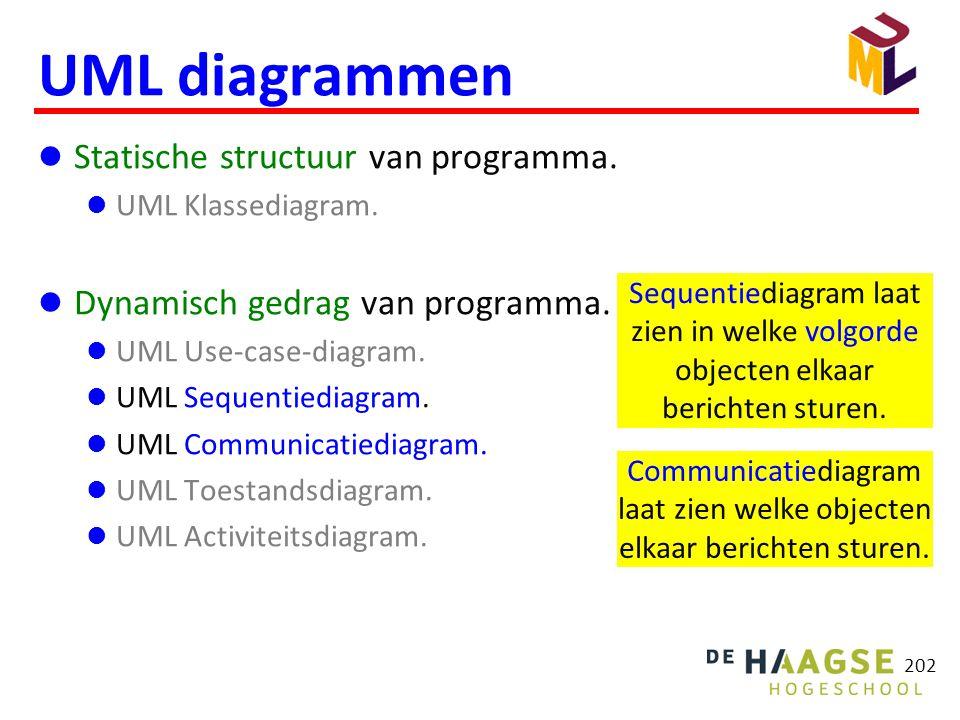 202 UML diagrammen  Statische structuur van programma.  UML Klassediagram.  Dynamisch gedrag van programma.  UML Use-case-diagram.  UML Sequentie