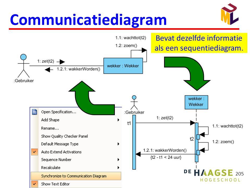 Communicatiediagram Bevat dezelfde informatie als een sequentiediagram. 205