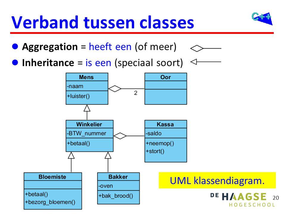 20 Verband tussen classes  Aggregation = heeft een (of meer)  Inheritance = is een (speciaal soort) UML klassendiagram.