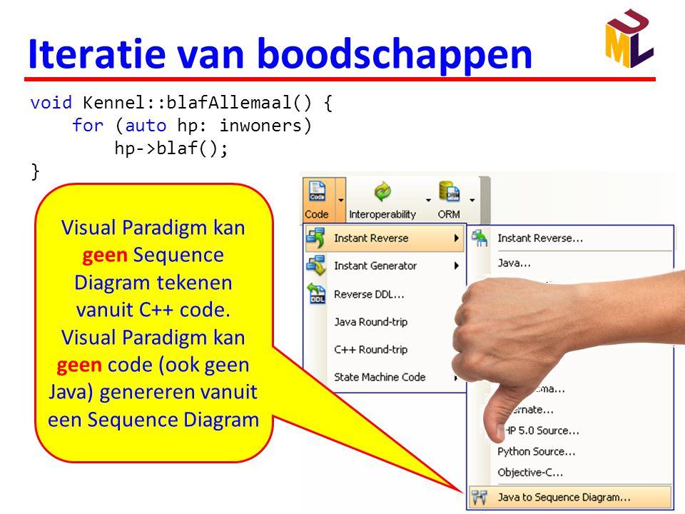 209 Iteratie van boodschappen void Kennel::blafAllemaal() { for (auto hp: inwoners) hp->blaf(); } Visual Paradigm kan geen Sequence Diagram tekenen va