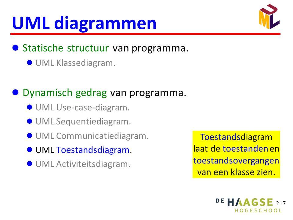 217 UML diagrammen  Statische structuur van programma.  UML Klassediagram.  Dynamisch gedrag van programma.  UML Use-case-diagram.  UML Sequentie