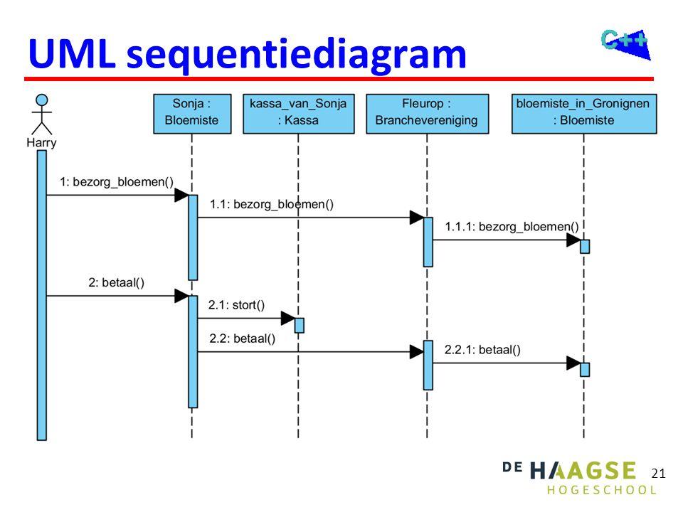 21 UML sequentiediagram