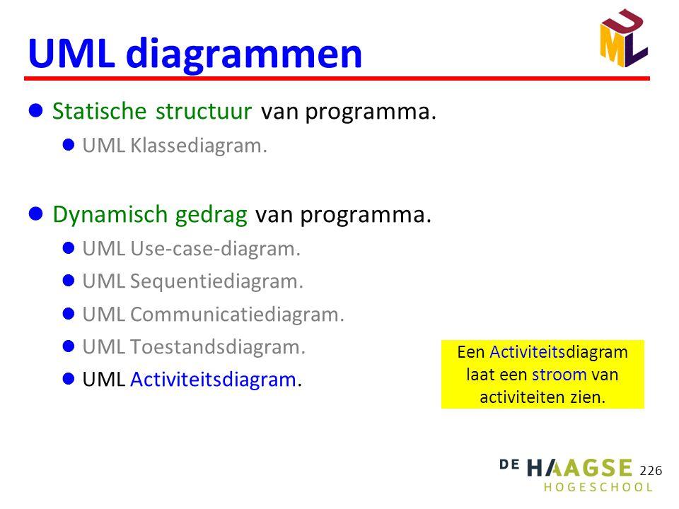 226 UML diagrammen  Statische structuur van programma.  UML Klassediagram.  Dynamisch gedrag van programma.  UML Use-case-diagram.  UML Sequentie
