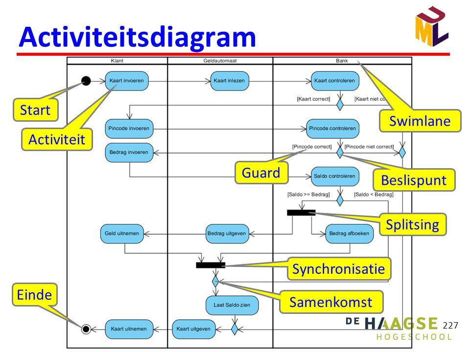 Activiteitsdiagram 227 Swimlane Start Activiteit Beslispunt Samenkomst Splitsing Synchronisatie Guard Einde
