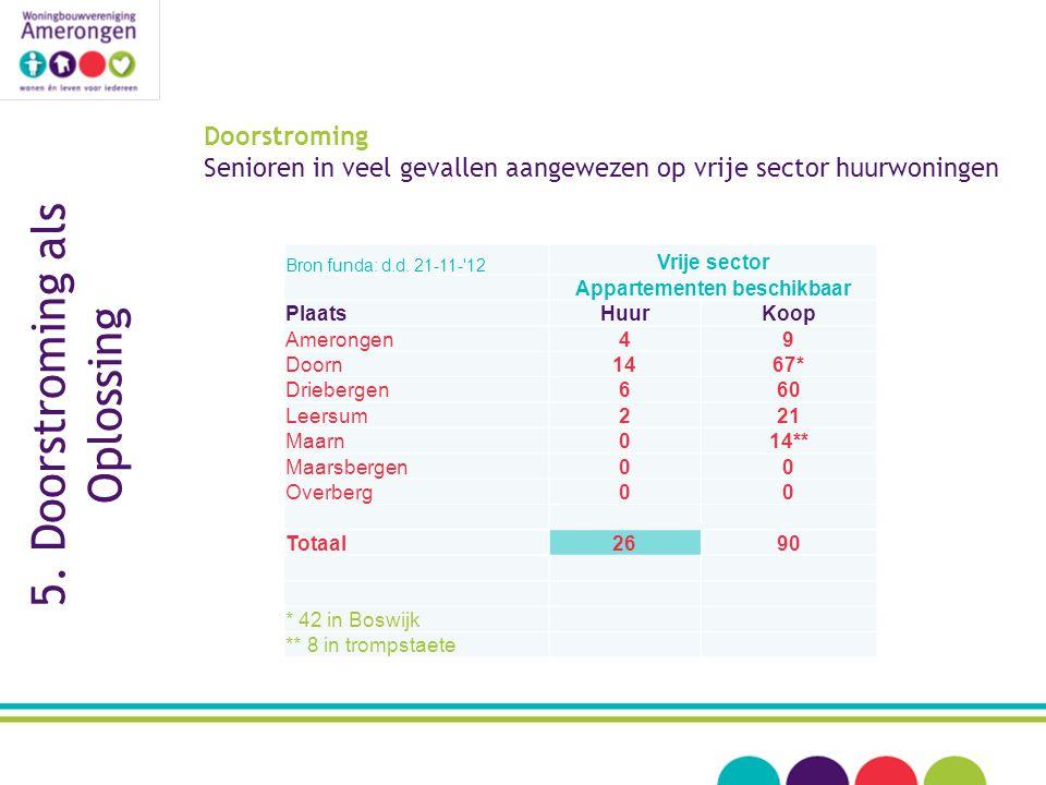 Doorstroming Senioren in veel gevallen aangewezen op vrije sector huurwoningen Bron funda: d.d.