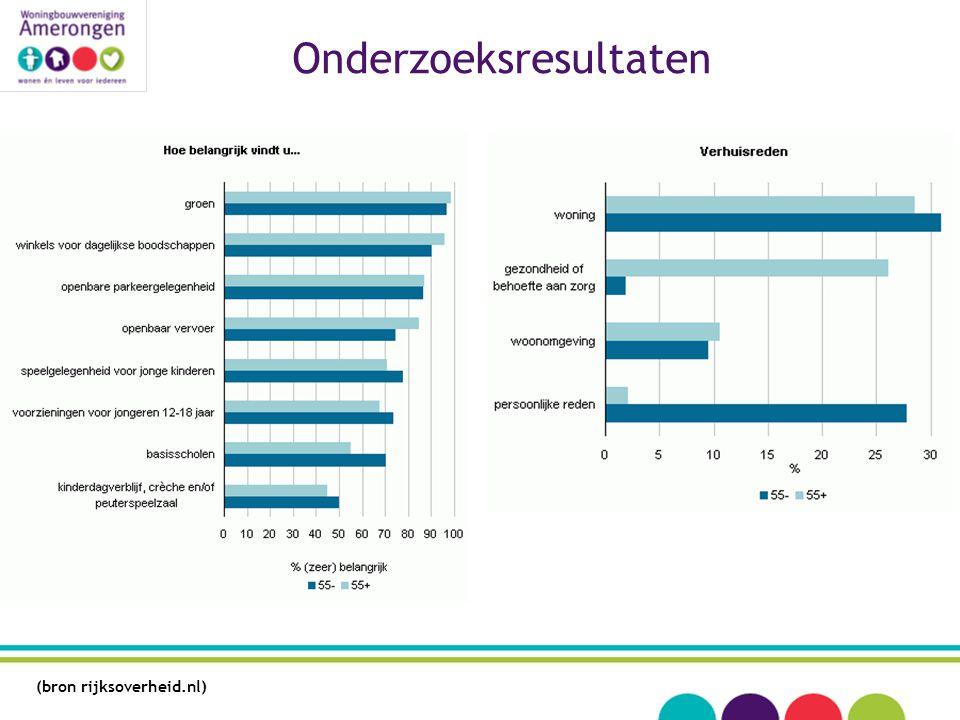 (bron rijksoverheid.nl) Onderzoeksresultaten