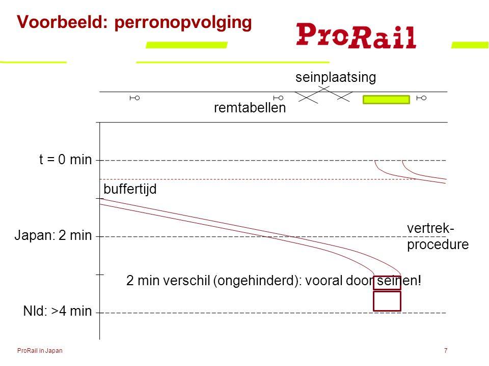 Voorbeeld: perronopvolging ProRail in Japan7 t = 0 min Japan: 2 min Nld: >4 min seinplaatsing remtabellen buffertijd vertrek- procedure 2 min verschil (ongehinderd): vooral door seinen!