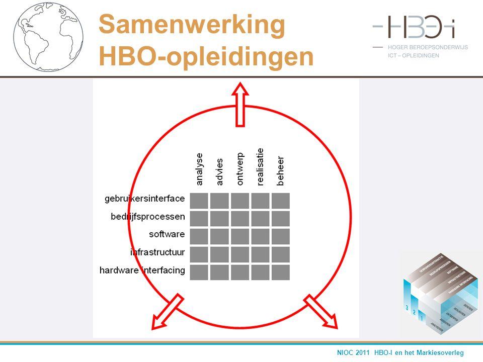 NIOC 2011 HBO-I en het Markiesoverleg Samenwerking HBO-opleidingen
