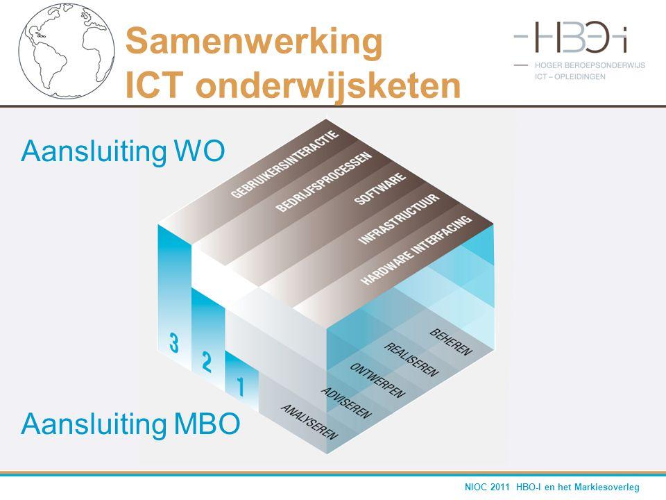 NIOC 2011 HBO-I en het Markiesoverleg Samenwerking ICT onderwijsketen Aansluiting WO Aansluiting MBO