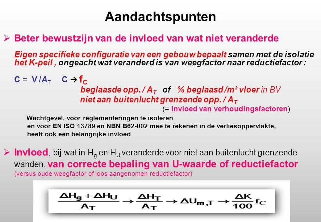 Aandachtspunten  Beter bewustzijn van de invloed van wat niet veranderde Eigen specifieke configuratie van een gebouw bepaalt samen met de isolatie het K-peil, ongeacht wat veranderd is van weegfactor naar reductiefactor : C = V /A T C → f C beglaasde opp.