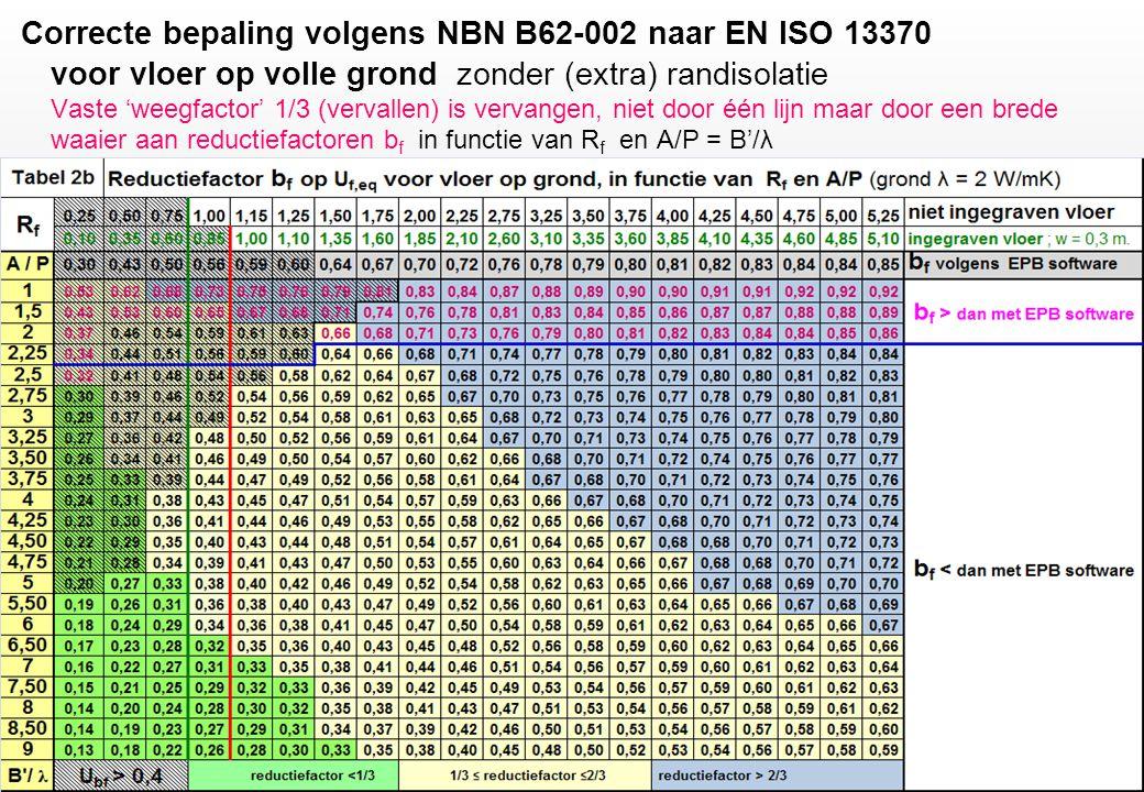 Correcte bepaling volgens NBN B62-002 naar EN ISO 13370 voor vloer op volle grond zonder (extra) randisolatie Vaste 'weegfactor' 1/3 (vervallen) is vervangen, niet door één lijn maar door een brede waaier aan reductiefactoren b f in functie van R f en A/P = B'/λ