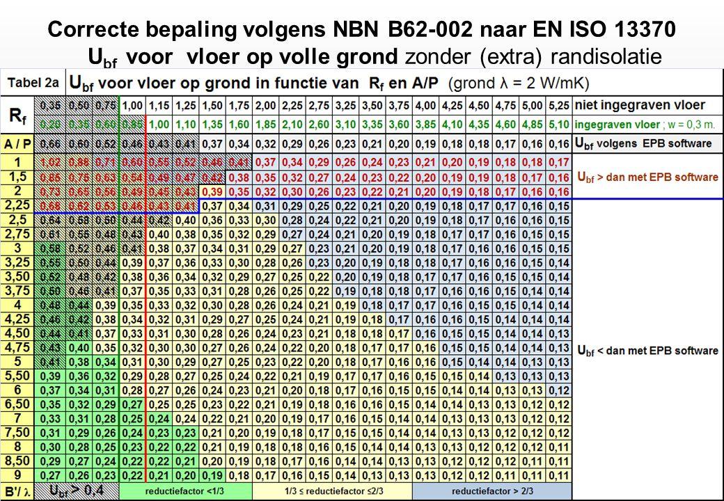 Correcte bepaling volgens NBN B62-002 naar EN ISO 13370 U bf voor vloer op volle grond zonder (extra) randisolatie
