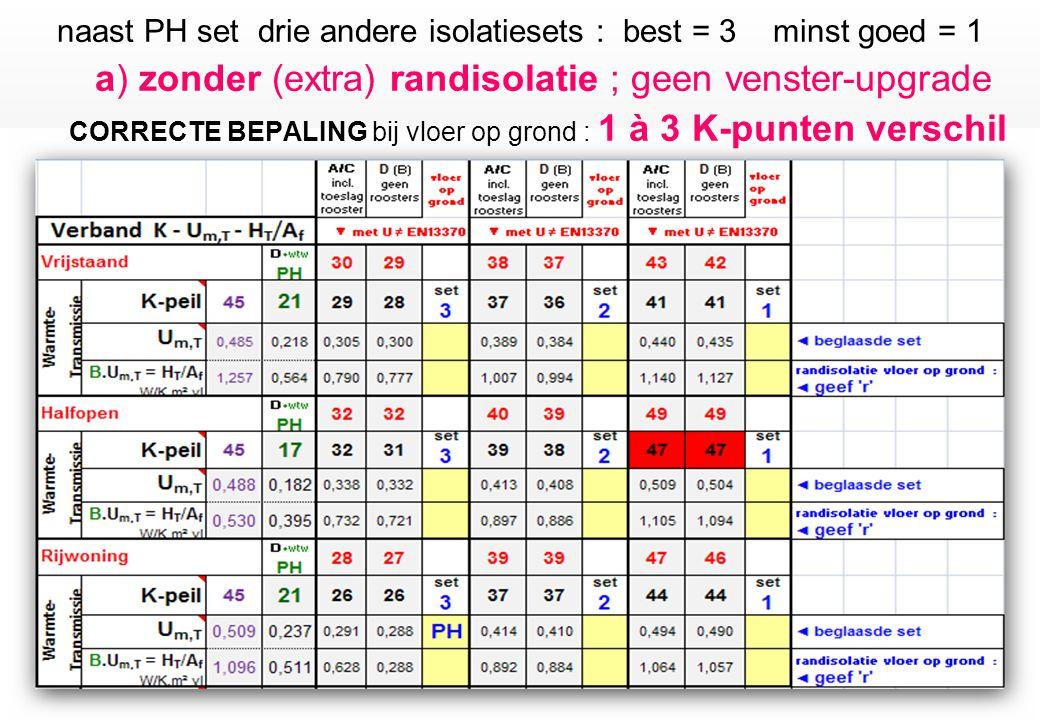 naast PH set drie andere isolatiesets : best = 3 minst goed = 1 a) zonder (extra) randisolatie ; geen venster-upgrade CORRECTE BEPALING bij vloer op grond : 1 à 3 K-punten verschil